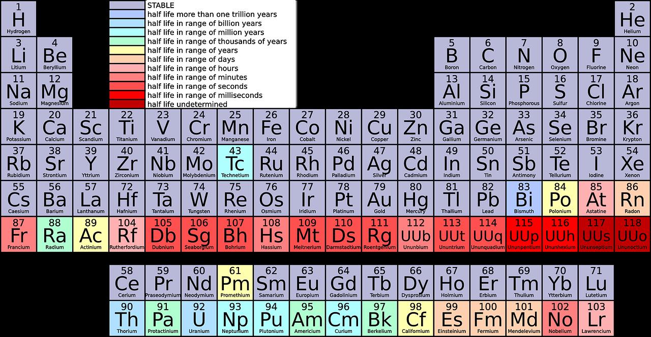 periodic-table-42115_1280