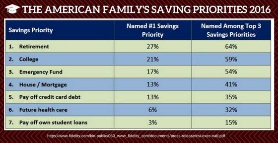 college-worth-family-savings-priority