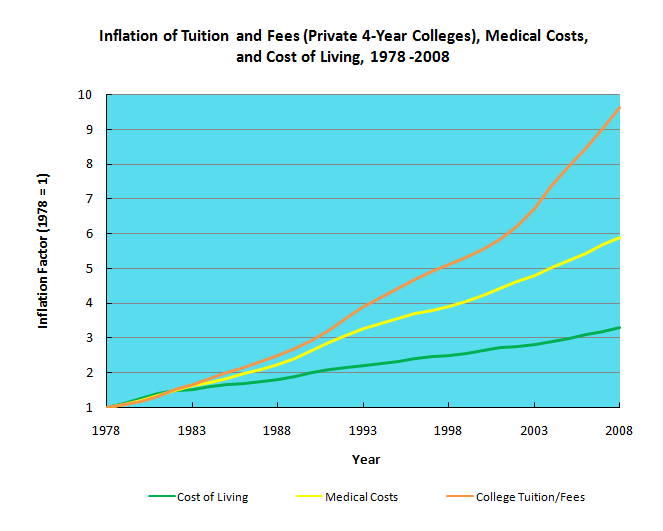 chart showing inflation of colleege tuition - college cliffs