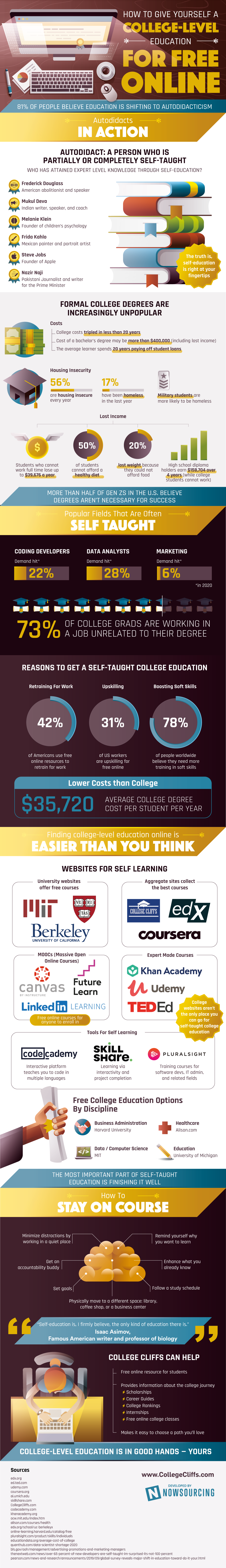 How To Give Yourself A College-Level Education For Free Online
